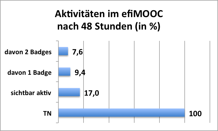 efimooc_aktivita%cc%88t_48_std