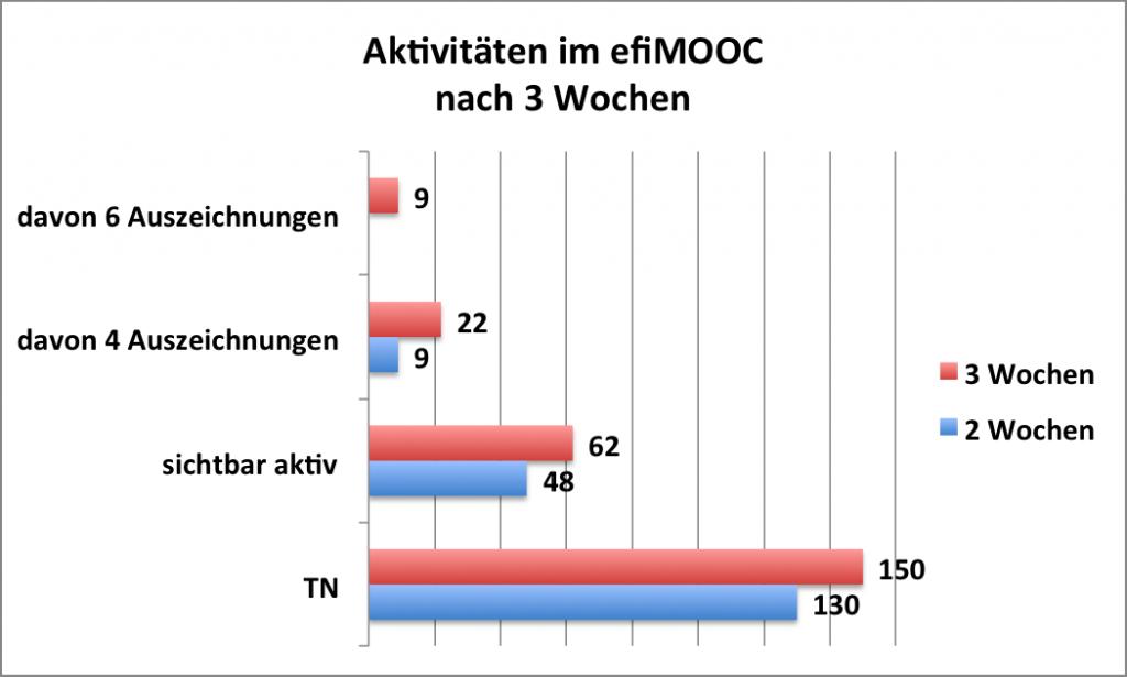 efimooc_aktivita%cc%88t_3-wochen